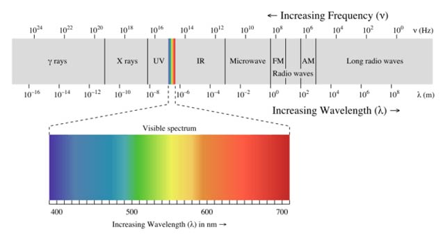 Light frequencies on the electromagnetic spectrum are underused, while to either side is congested. Philip Ronan, CC BY-SA