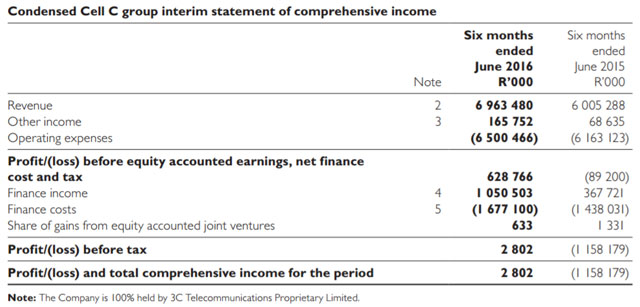 cell-c-comprehensive-income-640